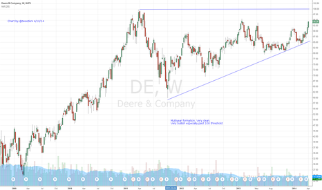 DE: $DE Multiyear Bullish Formation