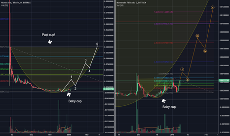 NMRBTC: Numeraire - baby cup and papi cup a massive 0.04 BTC target!