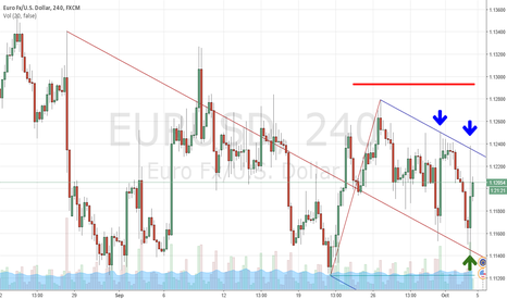 EURUSD: Short ideas on EURUSD