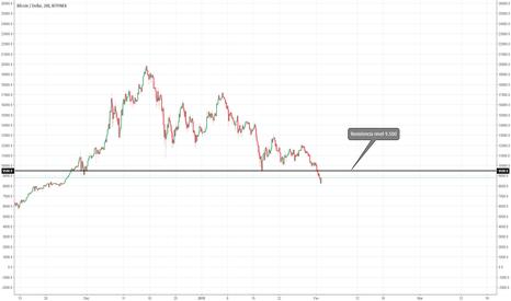 BTCUSD: Buy - No Bitcoin