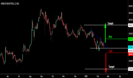 HINDPETRO: Ascending triangle pattern trade