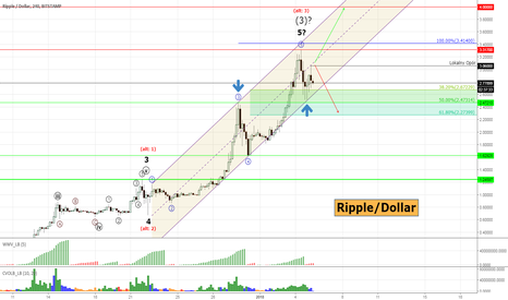 XRPUSD: Ripple #XRPUSD - internal correction and rally goes on?