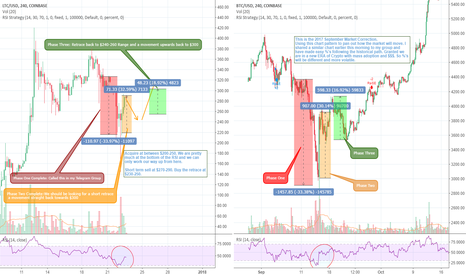 BTCUSD: Market Corrected. Where to go from here and how to make $$$