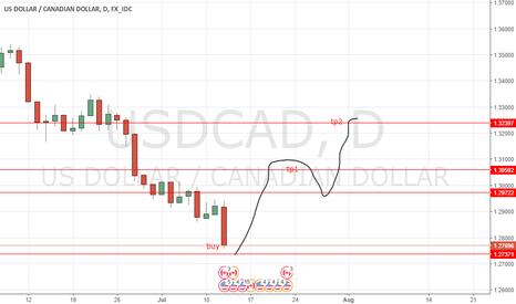 USDCAD: usdcad little buy