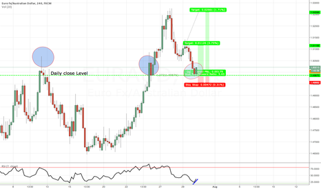 EURAUD: LONG at market: EURAUD back in previous daily support!