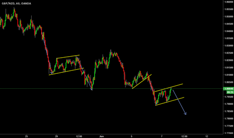 GBPNZD: short term sell