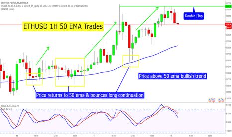 ETHUSD: ETHUSD 1H 50 EMA Trades