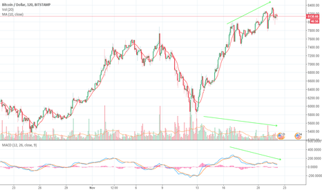 BTCUSD: If you hit a new high, I will short positions btc.