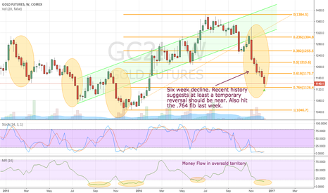 GC2!: Gold primed for a pop