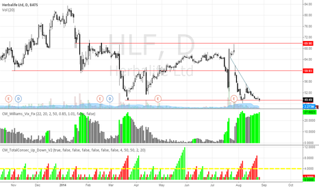 HLF: HLF Putting in a Bottom, But in Need of Buyers!