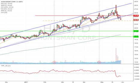 HUN: HUN- Upward channel breakdown short from $23.93 to $19.73