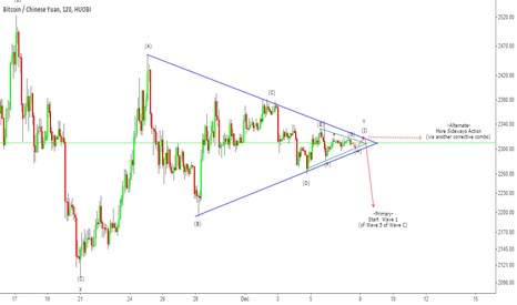 BTCCNY: BTC-CNY - Triangle (x2) Breakout?