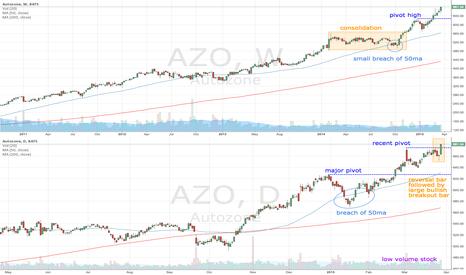 AZO: AZO makes new high
