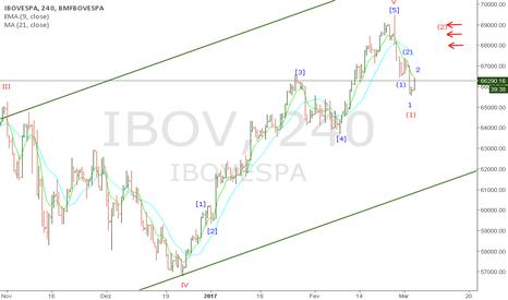 IBOV: Repique a vista?