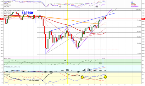SPX500: S&P 500 (Turning South?)