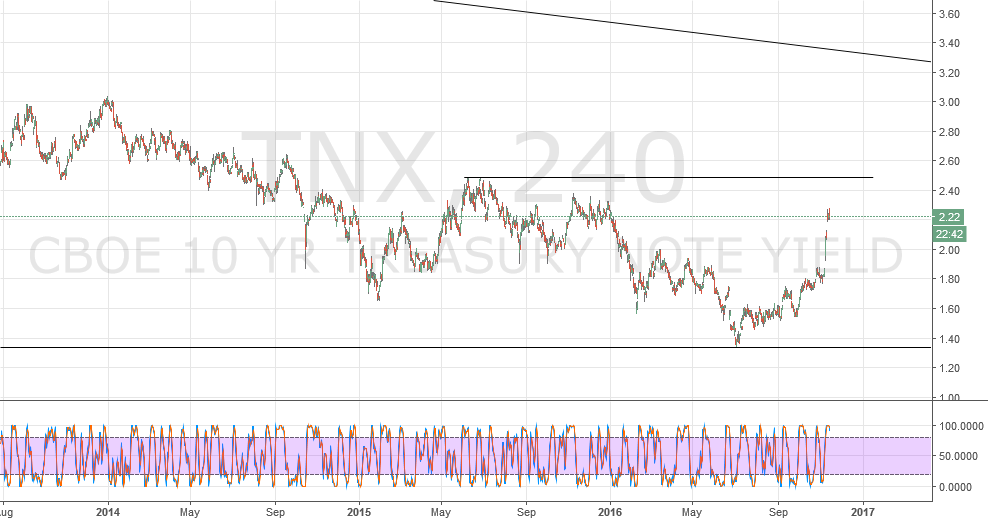 TNX SPX and the CPI