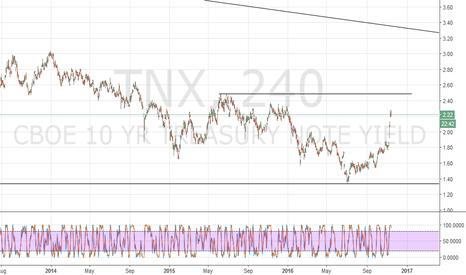 TNX: TNX SPX and the CPI