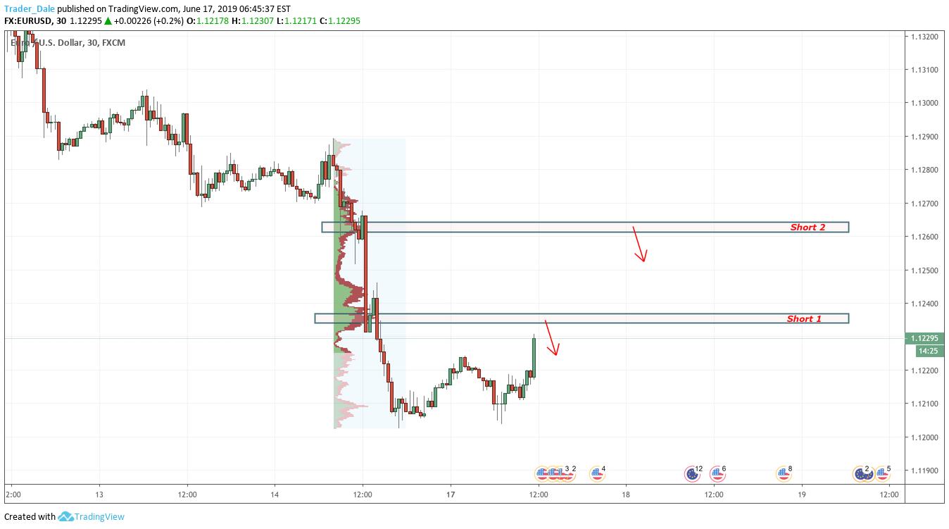 EURUSD shorts level for FX:EURUSD by Trader_Dale — TradingView