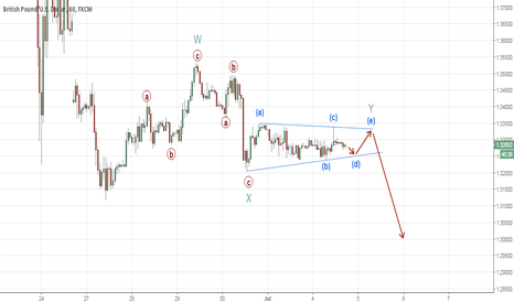 GBPUSD: Possible WXY in the GBPUSD Hourly chart