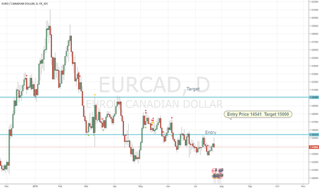 EURCAD: Go Long If Entry Hit