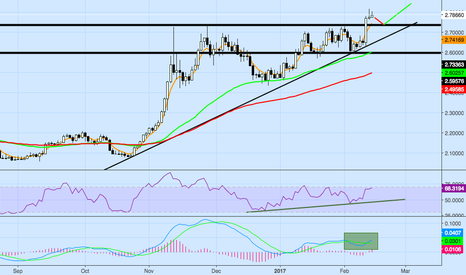 XCUUSD: Copper - Pullback and Relong