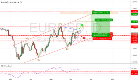 EURUSD: My Strategy for EURODOLLAR