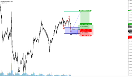 EURUSD: EURUSD Long Idea - target 1,10 area