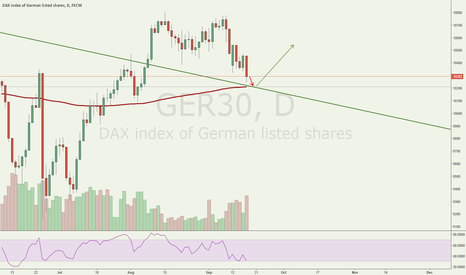 GER30: DAX30 UPDATE Support zone (Daily Chart)