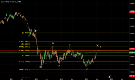 EURUSD: Possible shorting opportunity EURUSD Coming Soon