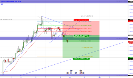 EURGBP: EURGBP DOWNSIDE 4H