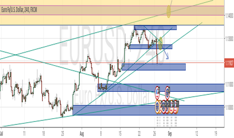 EURUSD: EURUSD Update, DXY rally given the USD some beans!