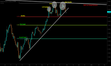 GBPUSD: Confluence of Technicals With Clear Targets