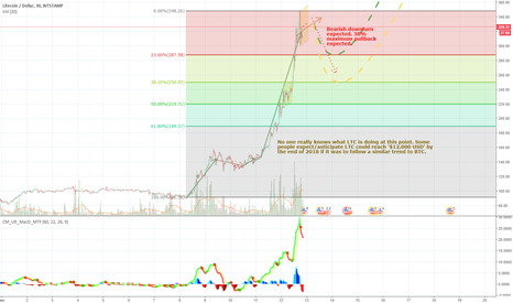 LTCUSD: LTC Bull VS Bear anticipated actions.