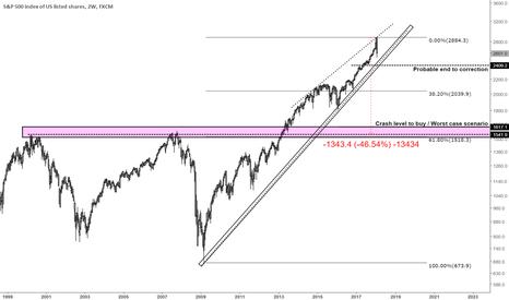 SPX500: S&P 500 Update on Correction. Worst case scenario / Probability