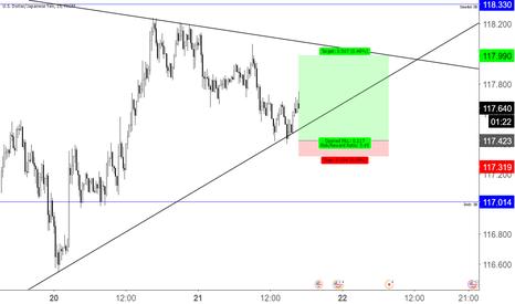 USDJPY: Short term swing trade UJ ( LONG)