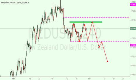 NZDUSD: nzdusd 4h for neutral