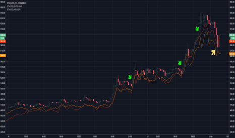 ETHUSD: ETH - Bitstamp matches GDAX before big upswings?