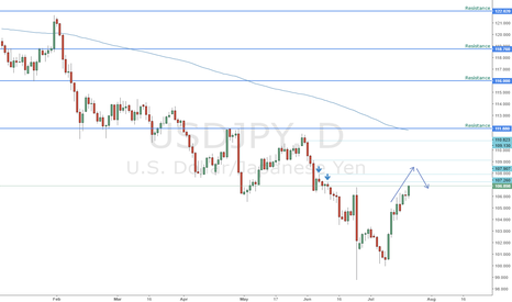 USDJPY: USDJPY Break & Sell Scalps