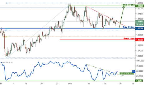 GBPUSD: GBPUSD starting to breakout, keep an eye out on this trade!