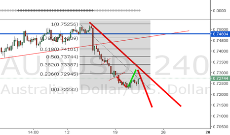 AUDUSD: Looking for a second short...