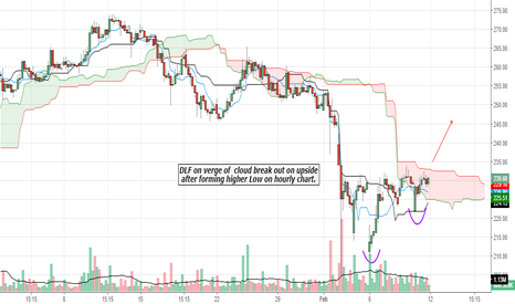 DLF: DLF on verge of  cloud break out  after forming higher Low