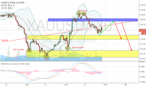XAUUSD: GOLD - RETEST OF THE LOW