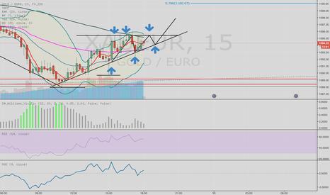 XAUEUR: trend line providing good support for short bullish moveXAU/EU