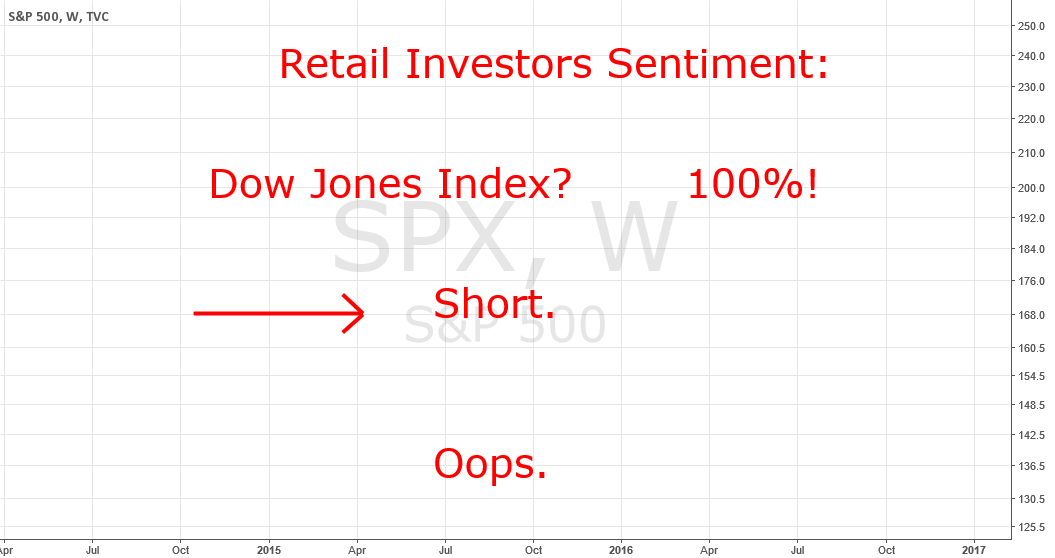 Retail Investors Sentiment