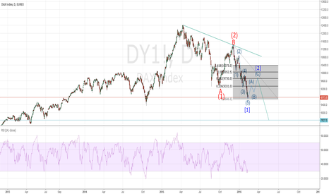 DY1!: DAX-REBOUND IN THE CARDS