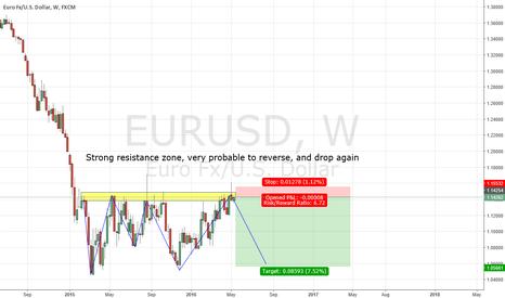 EURUSD: EurUSD Short, Week Resistance