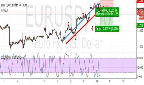 EURUSD: EUR USD short!