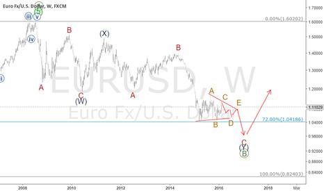 EURUSD: EUR/USD LONG TERM CHART