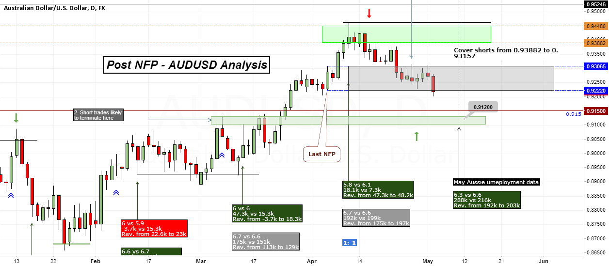 AUDUSD - Post NFP, continue to hold shorts
