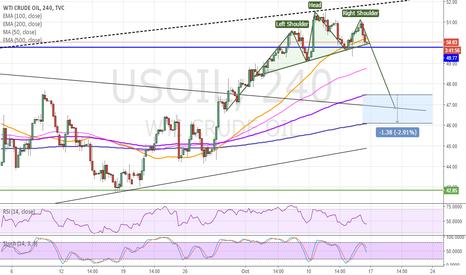 USOIL: EASY SHORT OIL TARGET 46/47 USD H&S BEARISH